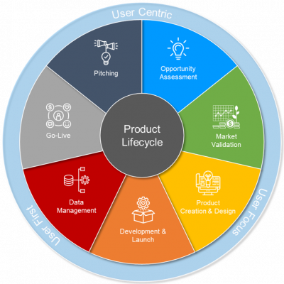 Product Management - User Centric Mindset along the Product Lifecycle